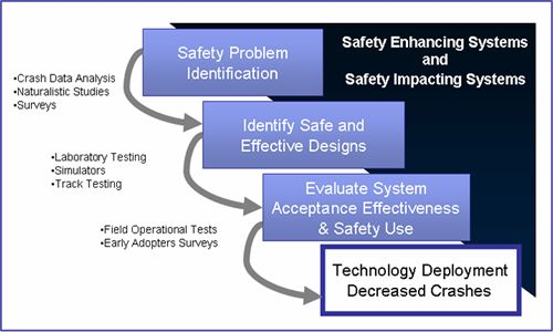 human factors of an engineering design process Technology the cost of the needed hardware or software can affect the design of a process if the technology is cost-prohibitive, the company may design extra steps into the process to accommodate its needs.