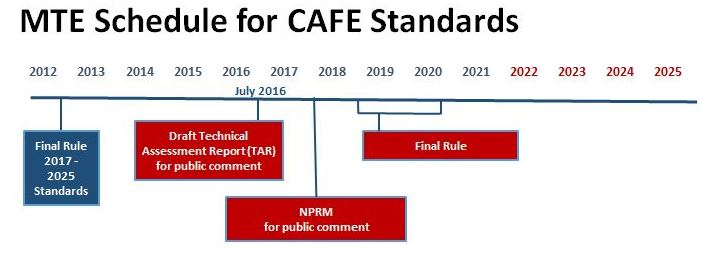 Schedule: Light-duty CAFE 2022-25 CAFE standards and MTE
