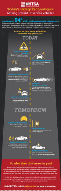 Today's Safety Technologies: Moving Towards Driverless Vehicles Infographic (PDF 898 KB)
