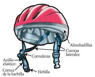 diagrama del casco con salidas de la llamada
