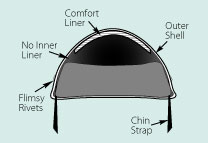 illustration of unsafe motorcycle helmet interior
