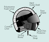 illustration of safe motorcycle helmet interior