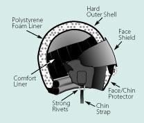 illustration of safe motorcycle helmet interior