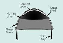 illustration of unsafe motorcycle helmet interior